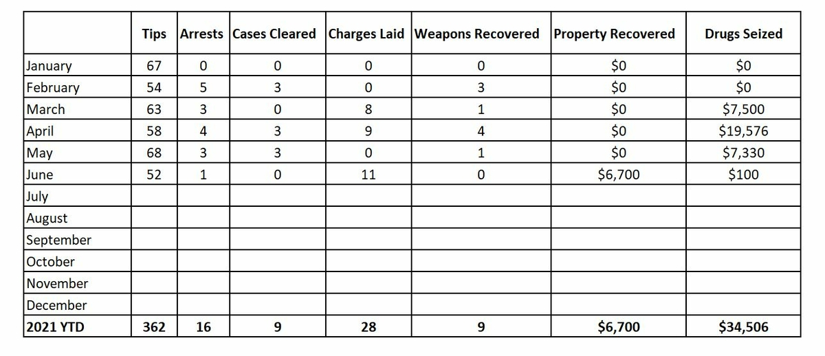 Crime Stoppers Statistics
